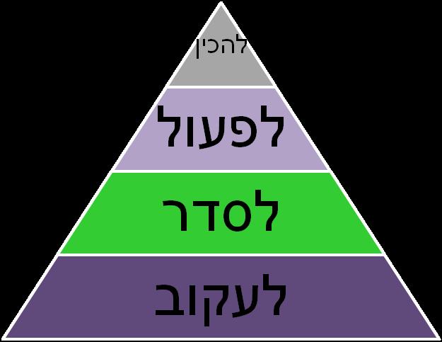 הפירמידה ההפוכה (1)