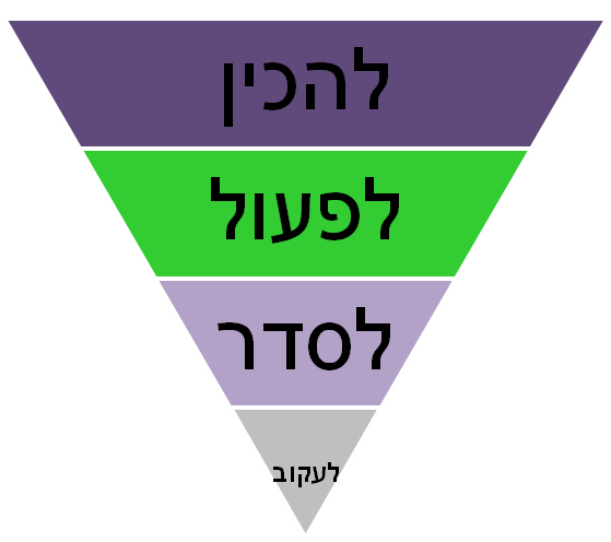 הפירמידה ההפוכה (2)